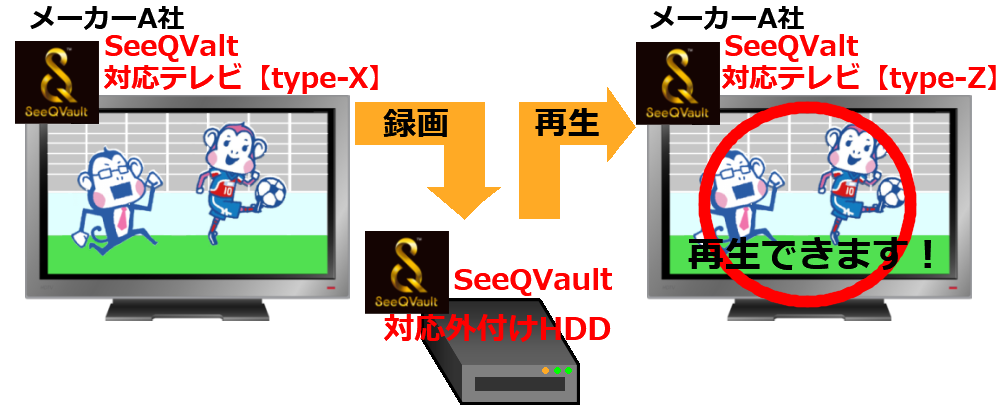 SeeQVault対応の図解