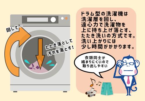 洗浄方式の図解説明