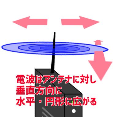 電波の広がり1