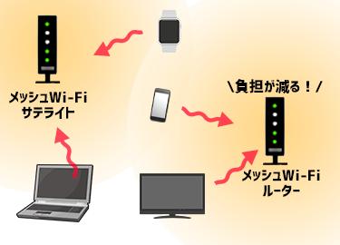 メッシュWi-Fiで負担を減らせる