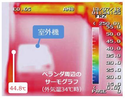 室外機の周りの温度