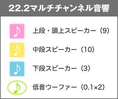 22.2マルチチャンネル音響