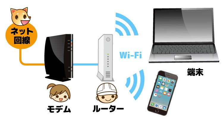 インターネットの接続順序 イメージ画像