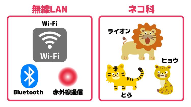 無線LANとWi-Fiの関係性をネコ科の動物に例えたイメージ画像