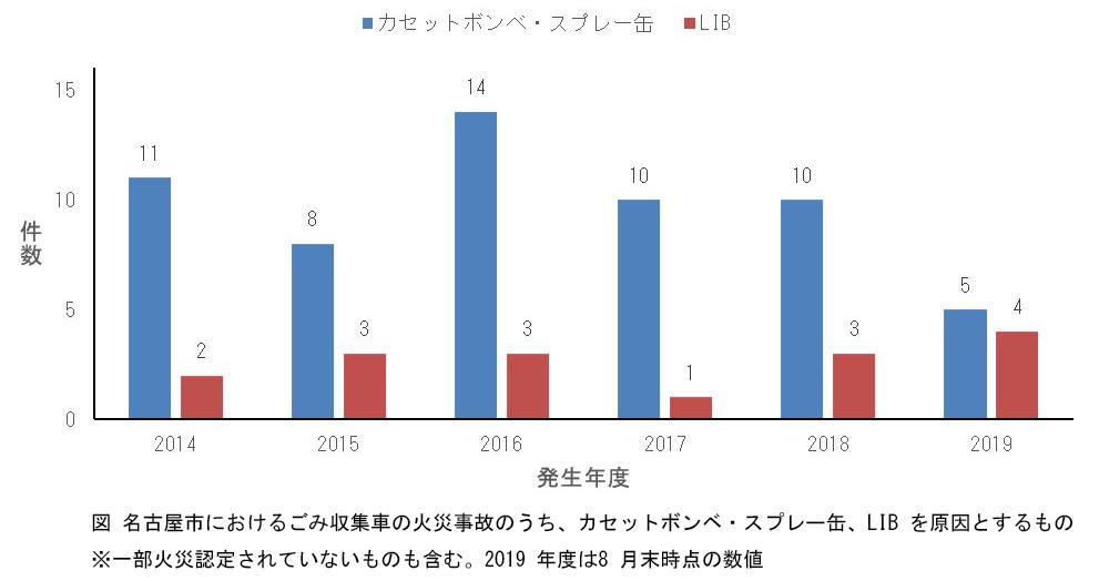 名古屋市におけるごみ収集車の火災事故のうち、カセットボンベ、スプレー缶、LIBを原因とするもの