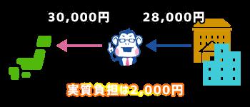 上限金額以内なら、実質負担は2,000円