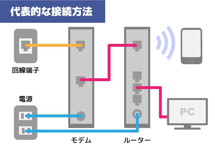 モデム接続図