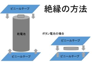 電池の絶縁方法