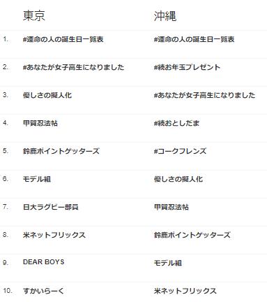 東京と沖縄のトレンドを比較