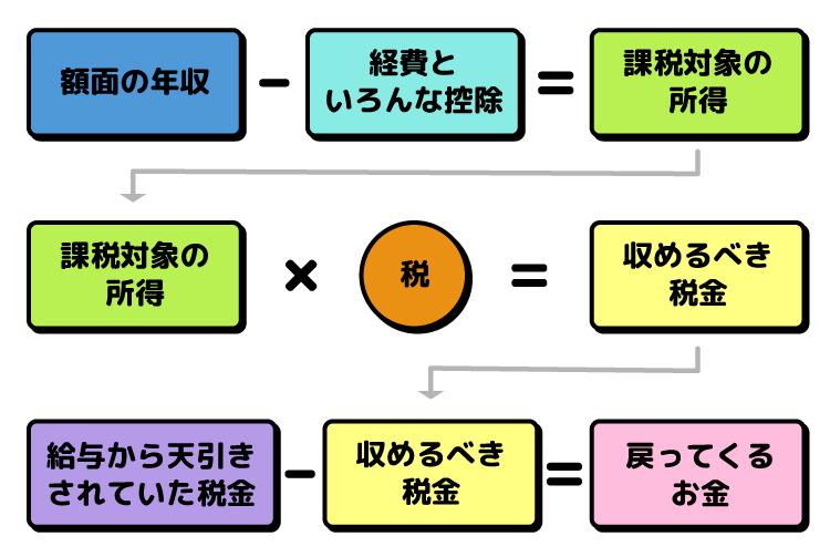 確定申告の仕組みをシンプルな式で表した様子