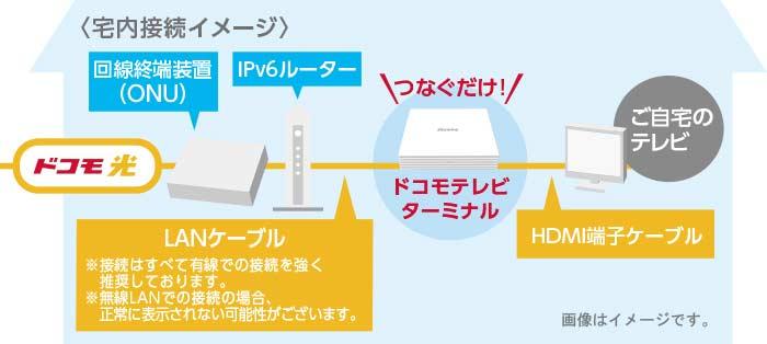 接続のイメージ