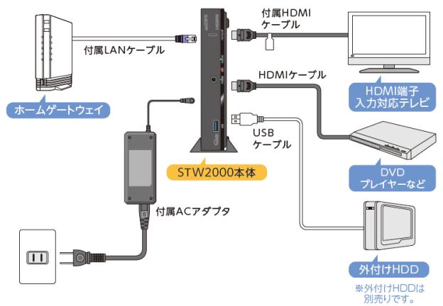 auひかりテレビサービス セットトップボックス STW2000接続方法の説明画像