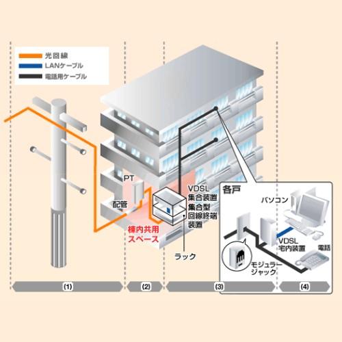 VDSLの説明のイメージ図