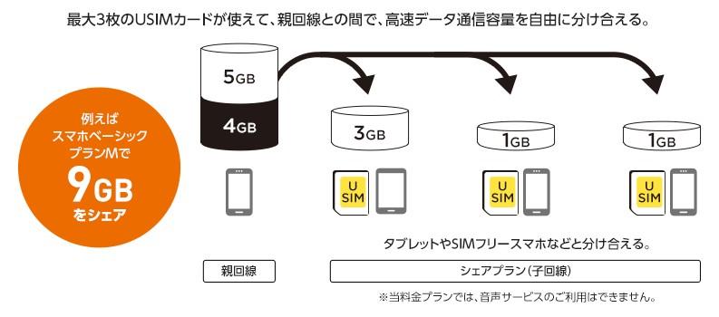 ワイモバイルのシェアプランの説明