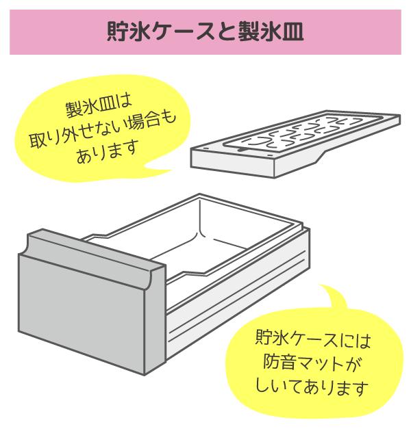 製氷ケースと製氷皿の説明イラスト