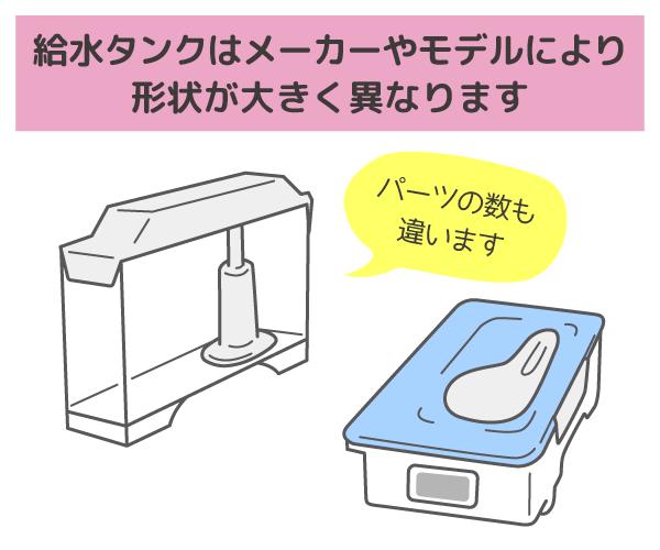 製氷機の給水タンクの説明イラスト