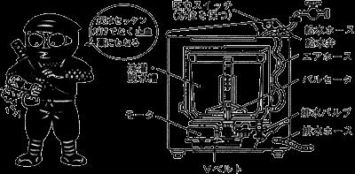 洗濯機の構造