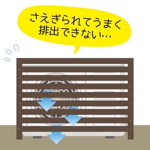 室外機カバーは空気の循環を妨げる可能性がある 説明画