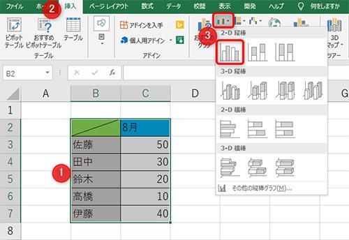 1:データを範囲選択、2:ヘッダーのタブを選択、3:棒グラフを選択
