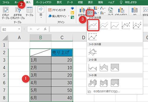1:データの範囲を選択、2:タブの挿入を選択、3:折れ線グラフを選択