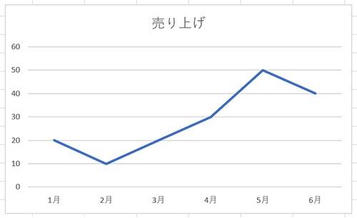 シンプルな折れ線グラフ