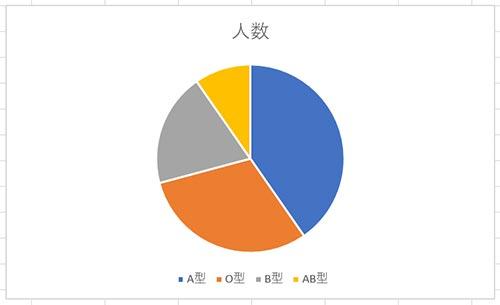 シンプルな円グラフ