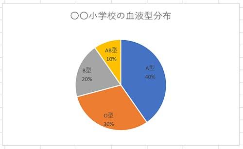 円グラフの中に分類名とパーセンテージが追加