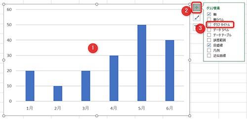 1:グラフを選択2:プラスアイコンを選択3:グラフタイトルにチェック