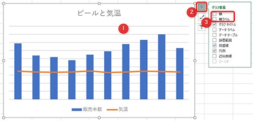 1:グラフを選択、2:プラスアイコンを選択、3:軸・軸ラベルにチェック