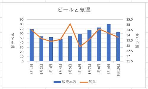 グラフに軸・軸ラベルが表示