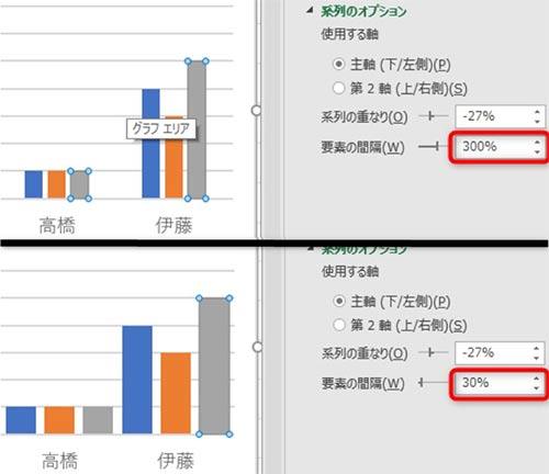 要素の間隔を300%から30%に変更すると下画像のように、グラフが太くなる