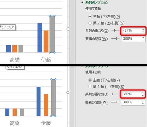 「系列の重なり」の数値を-27%から-80%