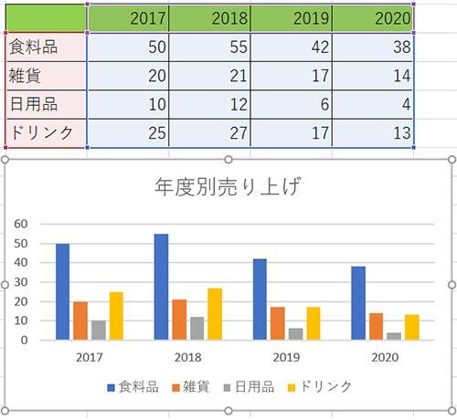 1列分範囲を横に広げると、2020年のデータがグラフの参照範囲に追加