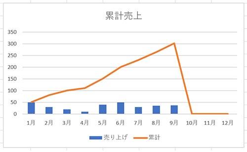 0の数値があるグラフ
