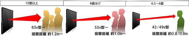 部屋サイズごとのテレビ設置イメージ