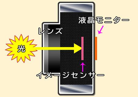 ミラーレスカメラ構造
