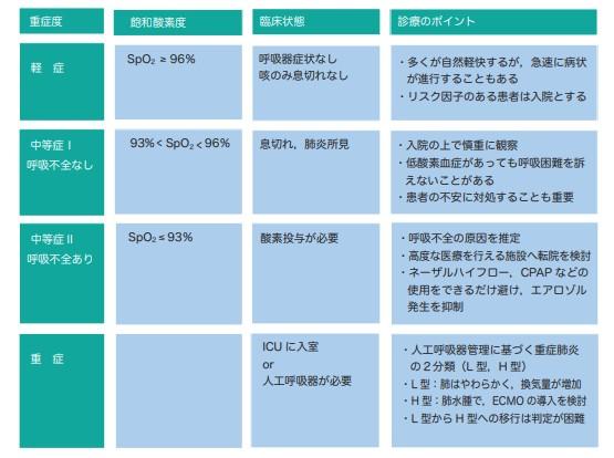 厚生労働省重症度分類