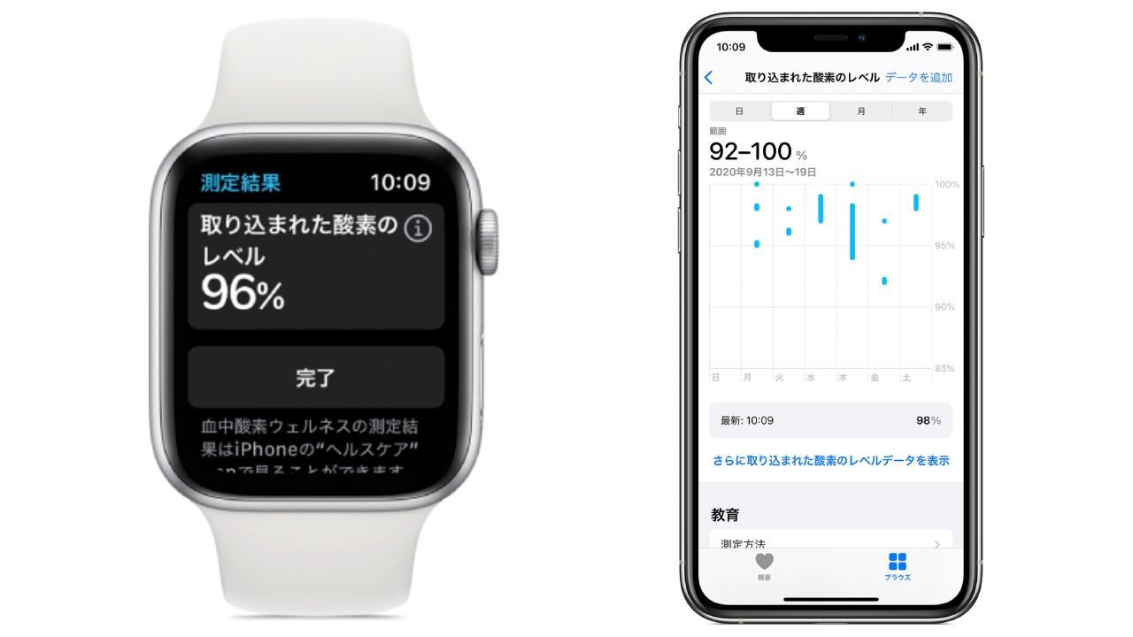 Apple Watch Series 6の血中濃度計測で、新型コロナウイルスは検知できるのか?のTOP画