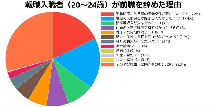 前職を辞めた理由の円グラフ