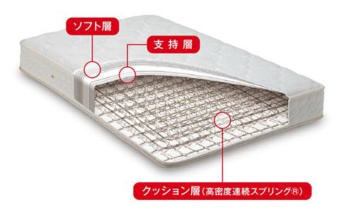 高密度連続スプリングマットレスのベッドの紹介画像