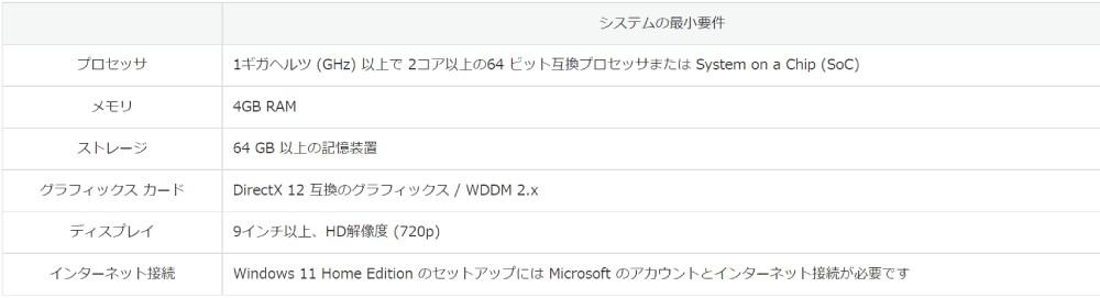 Windows11システムの最小要件の表