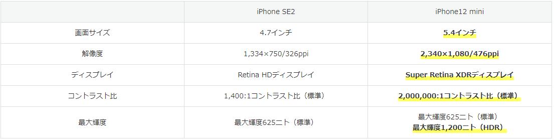 iPhone SEとiPhone12 miniの表5