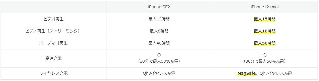 iPhone SEとiPhone12 miniの表7
