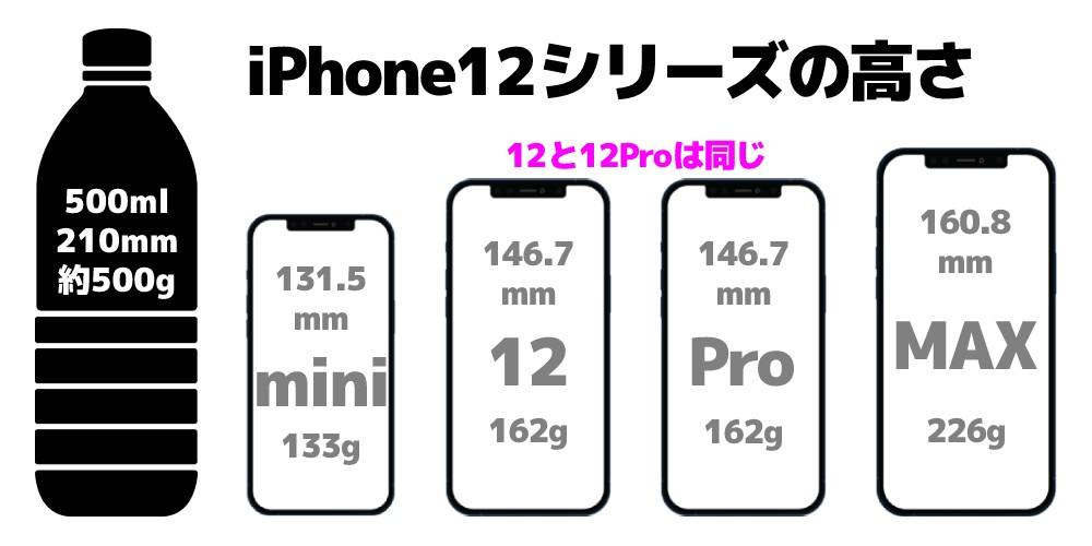 iPhone12シリーズの高さと重さ