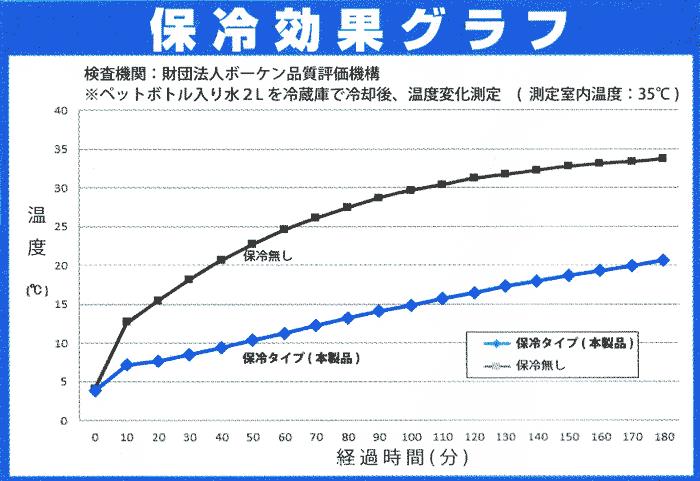 保冷効果グラフ