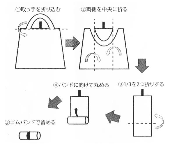 オリジナル保冷エコバッグの畳み方