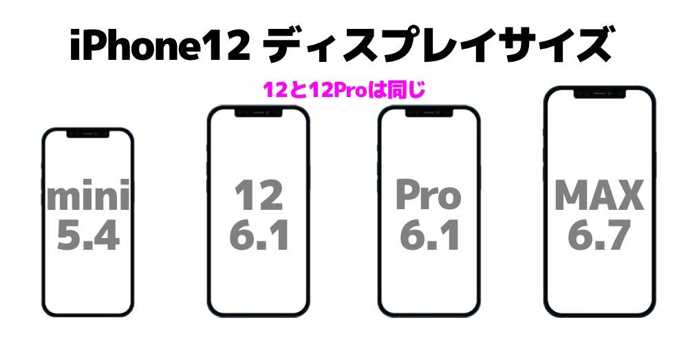iPhone12シリーズディスプレイサイズ