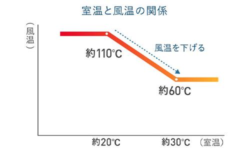 インテリジェント温風モードのイメージ画像
