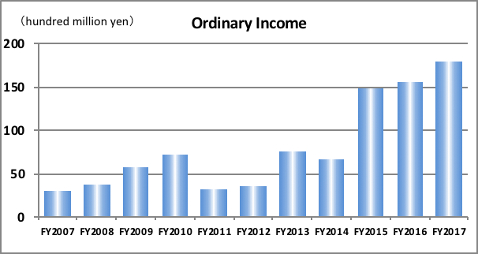 Ordinary Income