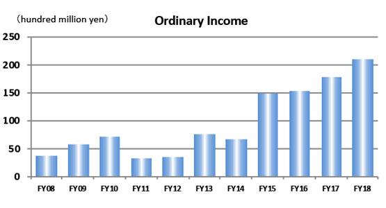 Ordinary Income